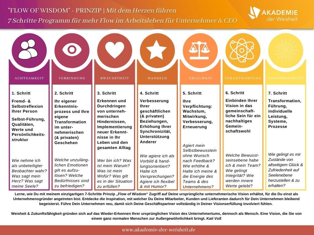 Kati Vos (1) - Flow of Wisdom Unt ernehmer - 7 Schritte Tabelle